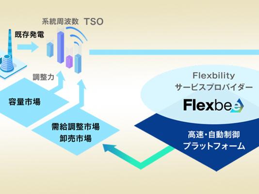 東京電力ベンチャーズ、工場に新たな収益を生みだすデマンドレスポンスを実現