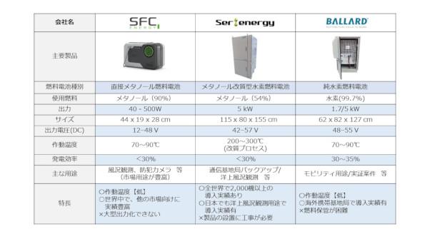 定置式燃料電池の取り扱い製品