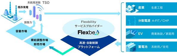 Flexbeeのイメージ