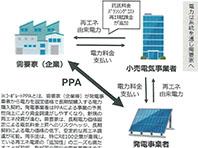 東京都が新たな試み 中・大規模再エネ発電所支援の切り札「都外PPA」とは