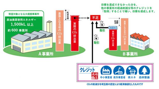 埼玉県、中小企業CO2削減大賞に「木村屋總本店三芳工場」を選定