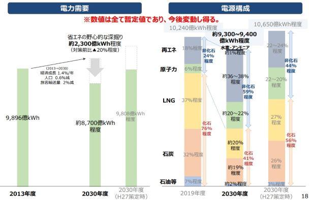 2030年度の電源構成、再エネ約36~38%・非化石計6割に 経産省素案