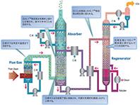 三菱重工エンジ、CO2回収装置をコア技術に「脱炭素ビジネス」へ攻勢