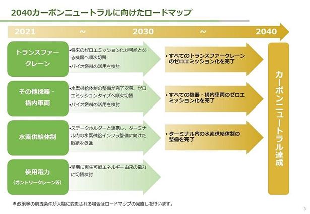 日本郵船など、2040年までに国内2カ所のコンテナターミナルをCN化