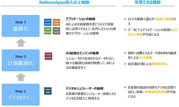 ReNomApps導入の3段階