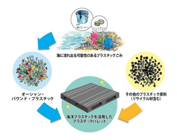 日清食品、国内初・海洋プラスチックを素材の一部に活用したパレットを導入