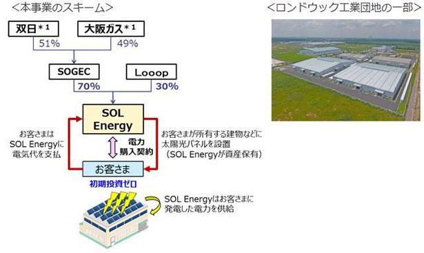 双日・大阪ガスなど、屋根置き太陽光発電1万kWをベトナム工業団地に導入へ